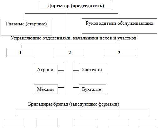 Схема трехступенчатой