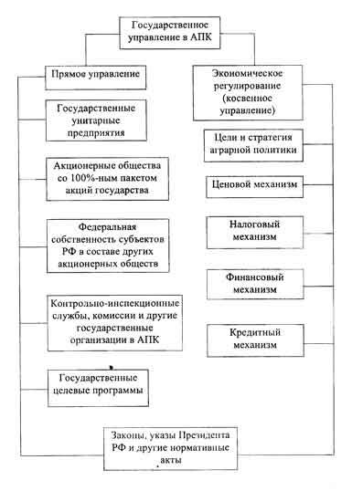 основной функцией организация государственного управления промыш очень